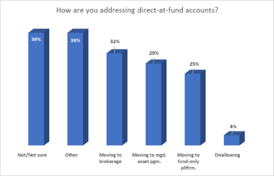 How are firms addressing direct-at-fund accounts?