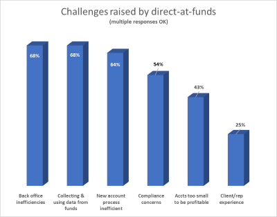 Challenges raised by direct-at-fund accounts