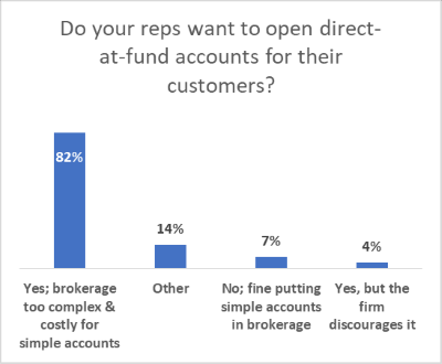 Do reps want to open direct-at-fund accounts?